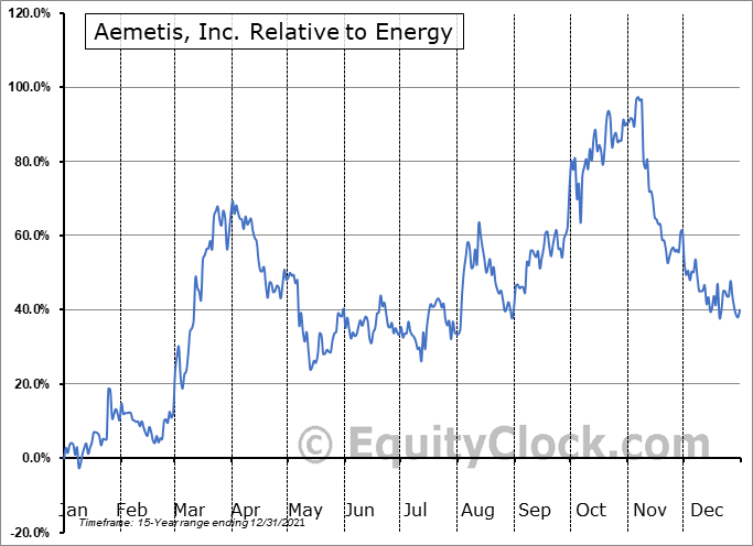 AMTX Relative to the Sector