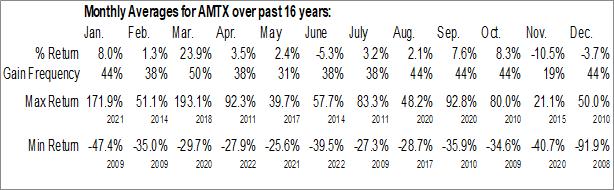 Monthly Seasonal Aemetis, Inc. (NASD:AMTX)