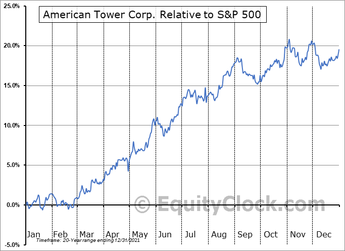 AMT Relative to the S&P 500