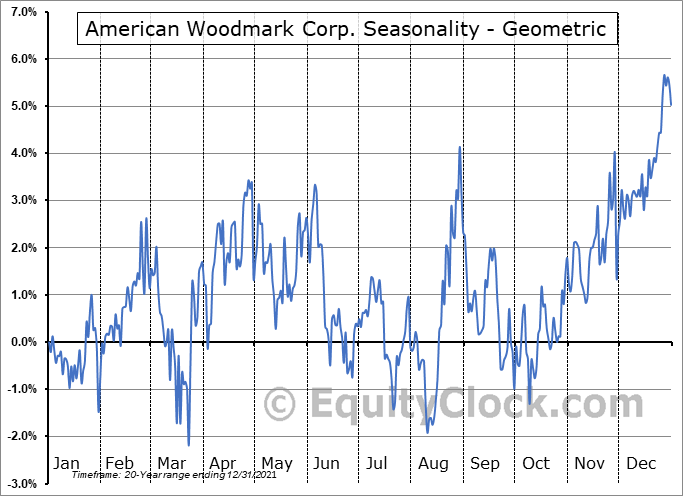 American Woodmark Corp. (NASD:AMWD) Seasonality