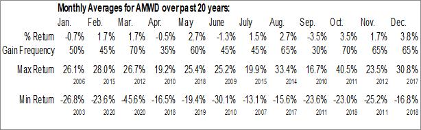 Monthly Seasonal American Woodmark Corp. (NASD:AMWD)