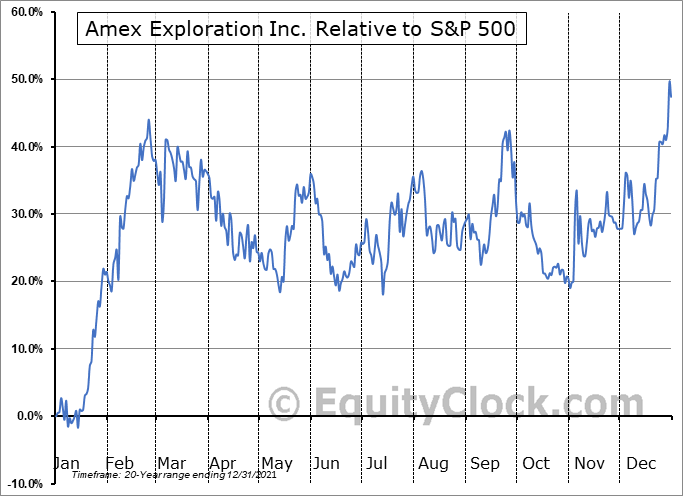 AMX.V Relative to the S&P 500