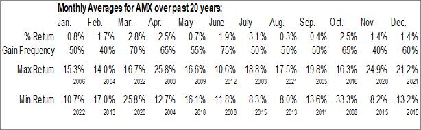 Monthly Seasonal America Movil S.A. de CV (NYSE:AMX)