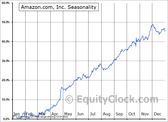 Amazon.com, Inc. (NASD:AMZN) Seasonal Chart