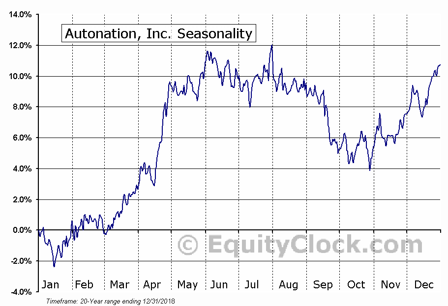 Autonation, Inc. (NYSE:AN) Seasonal Chart
