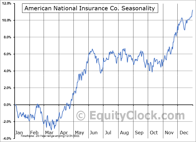 American National Insurance Co. (NASD:ANAT) Seasonal Chart