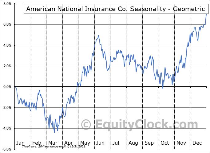 American National Insurance Co. (NASD:ANAT) Seasonality