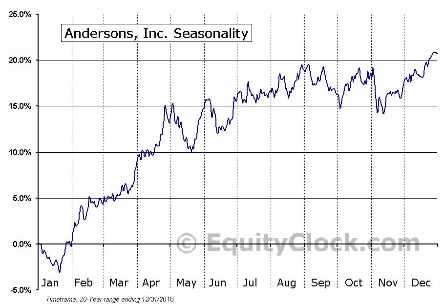 Andersons, Inc. (NASD:ANDE) Seasonal Chart