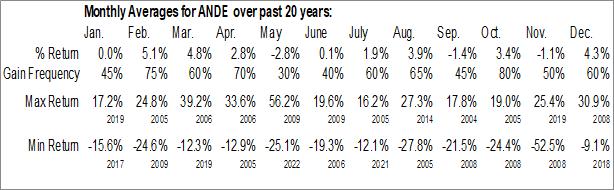 Monthly Seasonal Andersons, Inc. (NASD:ANDE)