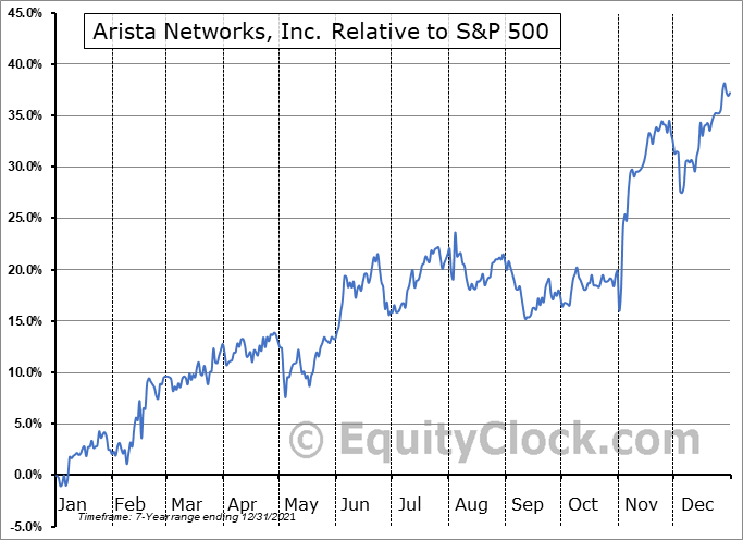 ANET Relative to the S&P 500