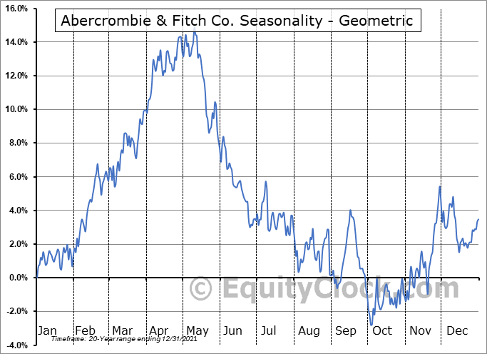 Abercrombie & Fitch Co. (NYSE:ANF) Seasonality