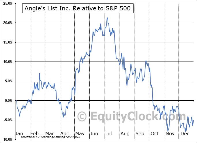 ANGI Relative to the S&P 500