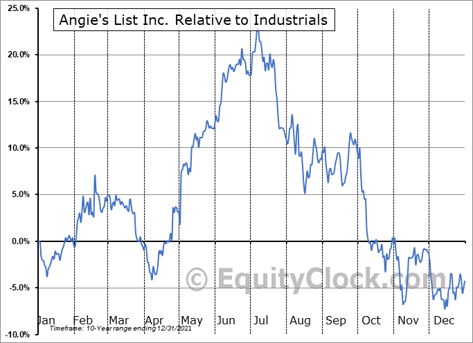 ANGI Relative to the Sector