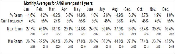 Monthly Seasonal Angie's List Inc. (NASD:ANGI)