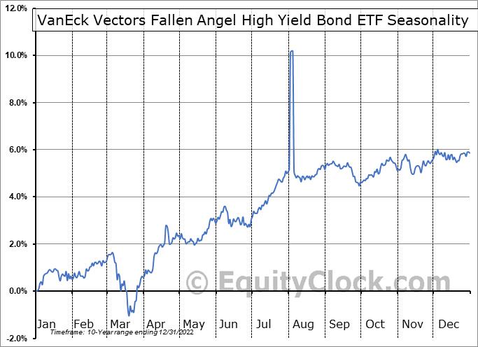 VanEck Vectors Fallen Angel High Yield Bond ETF (AMEX:ANGL) Seasonal Chart