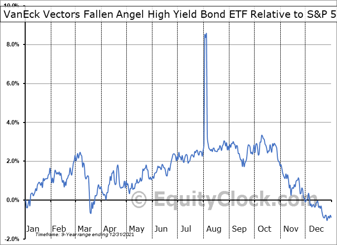 ANGL Relative to the S&P 500