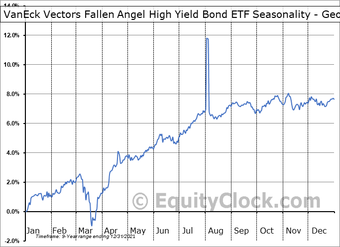 VanEck Vectors Fallen Angel High Yield Bond ETF (AMEX:ANGL) Seasonality