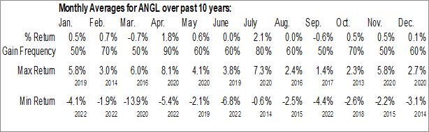 Monthly Seasonal VanEck Vectors Fallen Angel High Yield Bond ETF (AMEX:ANGL)