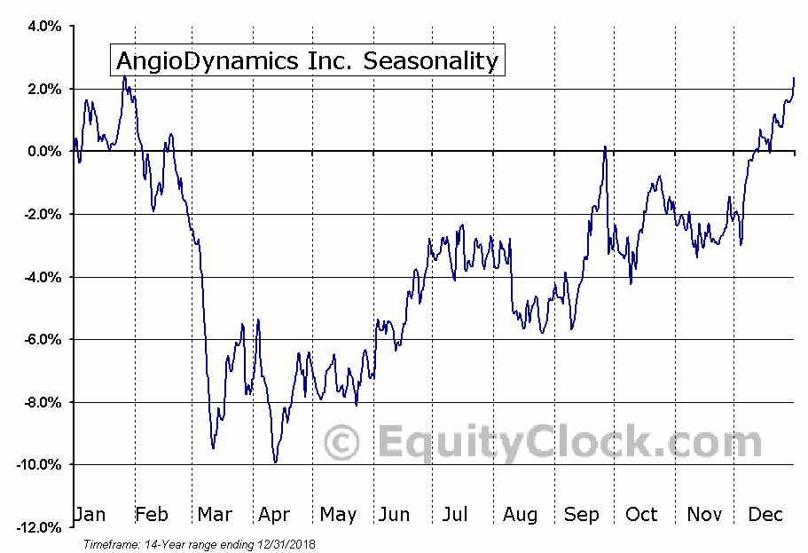 AngioDynamics Inc. (NASD:ANGO) Seasonal Chart