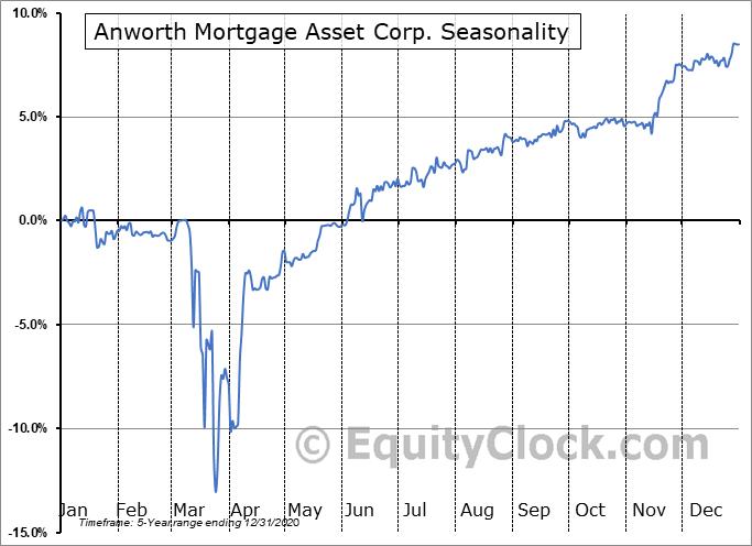 Anworth Mortgage Asset Corp. (NYSE:ANH/PC) Seasonality