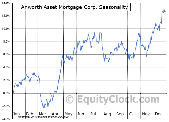 Anworth Asset Mortgage Corp. (NYSE:ANH) Seasonal Chart