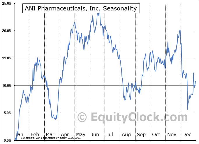 ANI Pharmaceuticals, Inc. (NASD:ANIP) Seasonal Chart