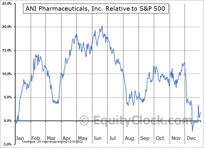 ANIP Relative to the S&P 500