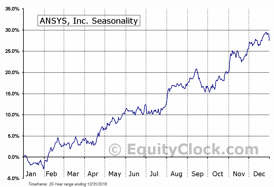 ANSYS, Inc. (NASD:ANSS) Seasonal Chart