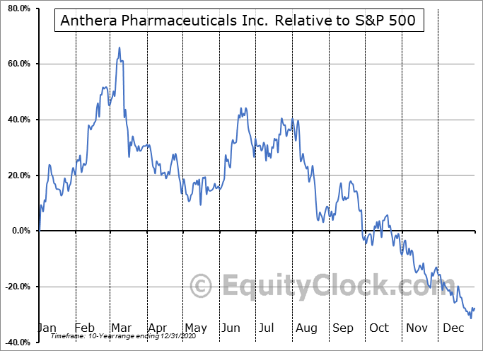 ANTH Relative to the S&P 500