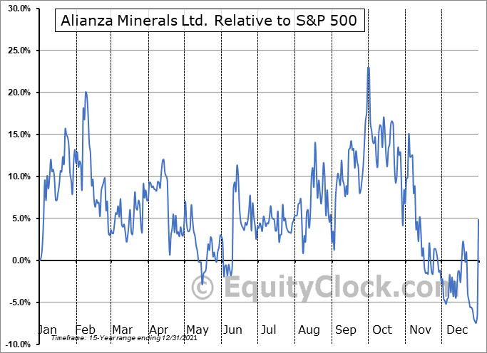 ANZ.V Relative to the S&P 500