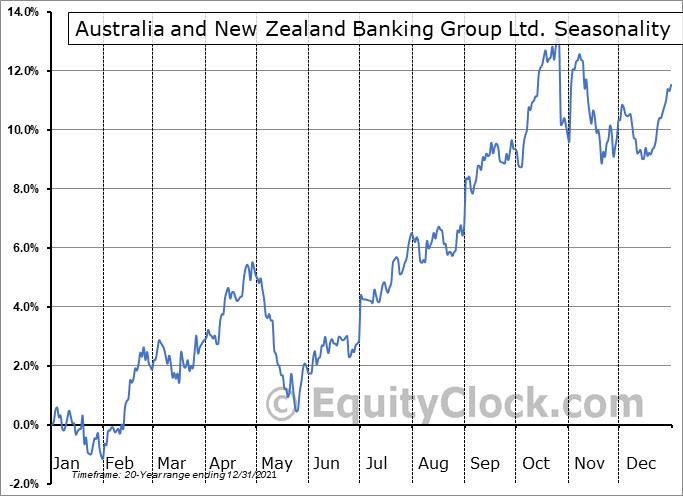 Australia and New Zealand Banking Group Ltd. (OTCMKT:ANZBY) Seasonality
