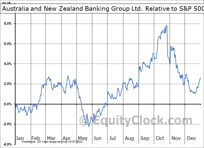 ANZBY Relative to the S&P 500