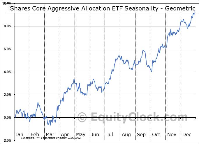 iShares Core Aggressive Allocation ETF (NYSE:AOA) Seasonality