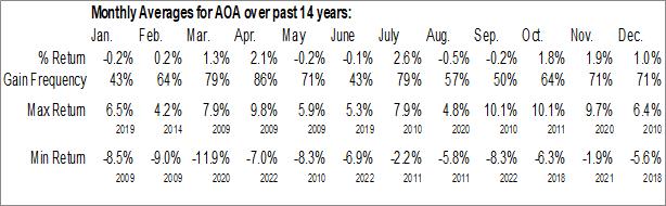 Monthly Seasonal iShares Core Aggressive Allocation ETF (NYSE:AOA)