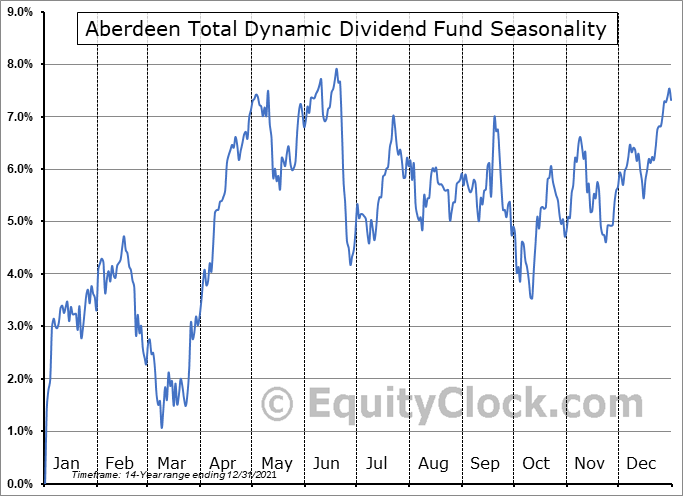 Aberdeen Total Dynamic Dividend Fund (NYSE:AOD) Seasonal Chart