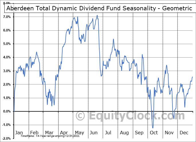 Aberdeen Total Dynamic Dividend Fund (NYSE:AOD) Seasonality