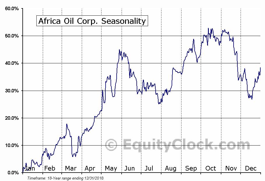 Africa Oil (TSE:AOI) Seasonal Chart