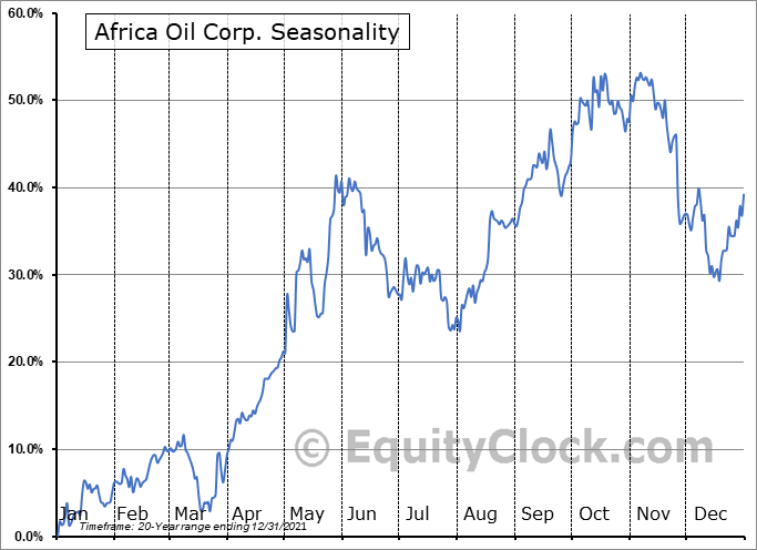 Africa Oil Corp. (TSE:AOI.TO) Seasonality