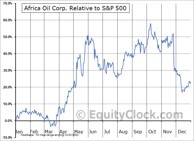 AOIFF Relative to the S&P 500
