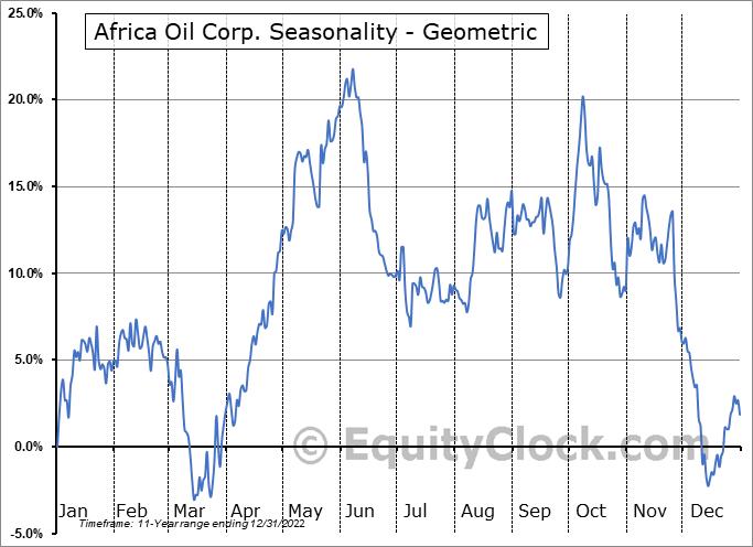 Africa Oil Corp. (OTCMKT:AOIFF) Seasonality
