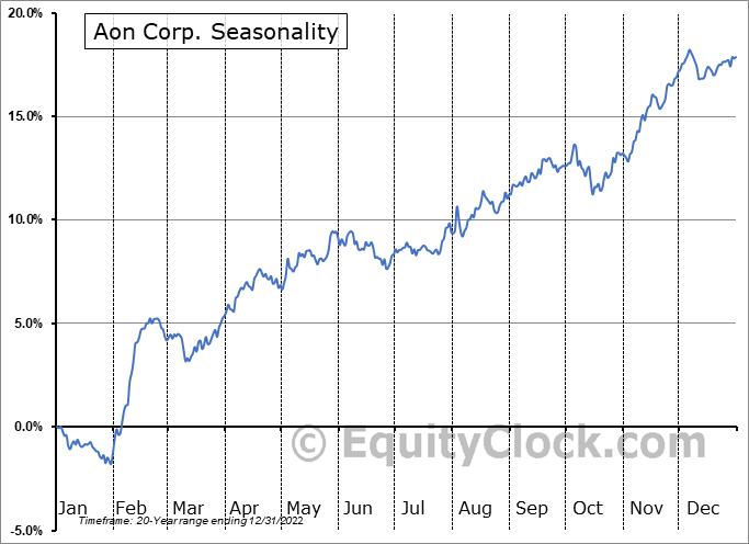 Aon plc Seasonal Chart
