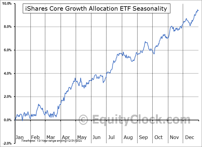 iShares Core Growth Allocation ETF (NYSE:AOR) Seasonal Chart
