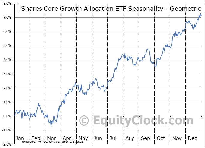 iShares Core Growth Allocation ETF (NYSE:AOR) Seasonality
