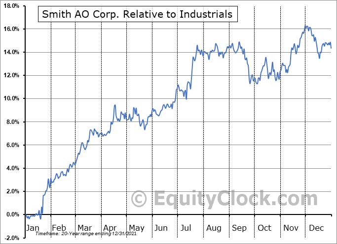 AOS Relative to the Sector