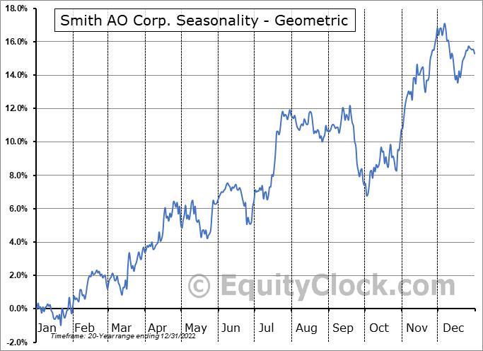 Smith AO Corp. (NYSE:AOS) Seasonality