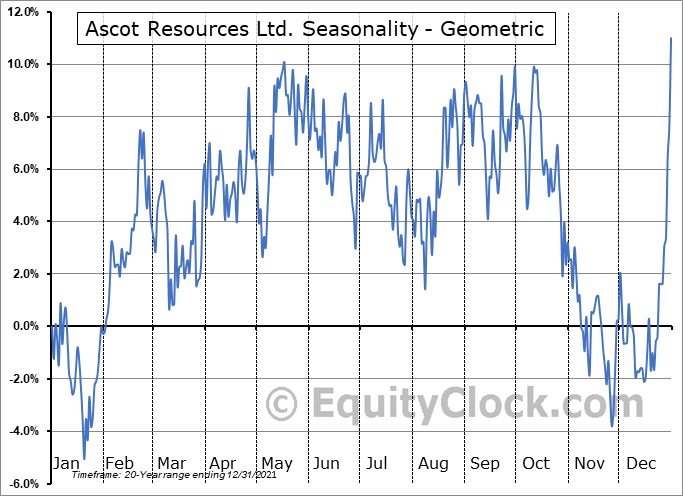 Ascot Resources Ltd. (TSE:AOT.TO) Seasonality