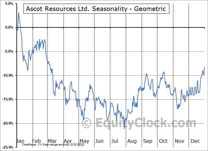 Ascot Resources Ltd. (OTCMKT:AOTVF) Seasonality