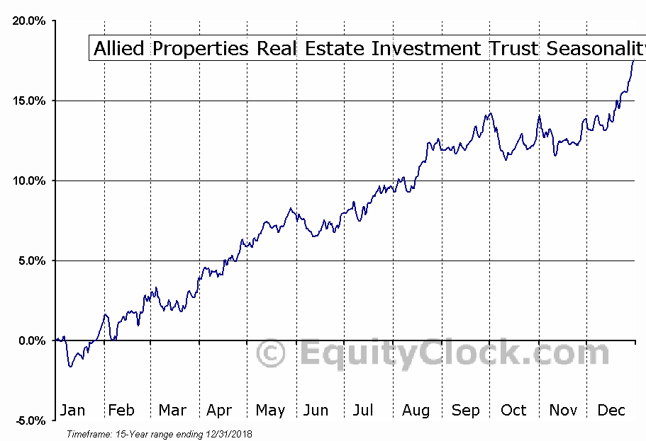 Allied Properties REIT (TSE:AP-UN) Seasonal Chart