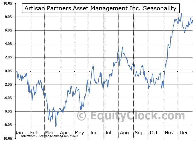 Artisan Partners Asset Management Inc. (NYSE:APAM) Seasonality