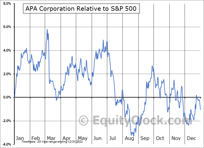 APA Relative to the S&P 500